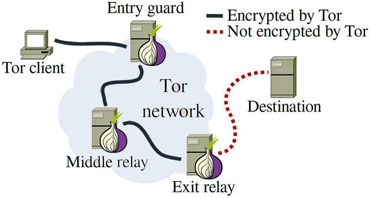 Skjul ip adresse Tor